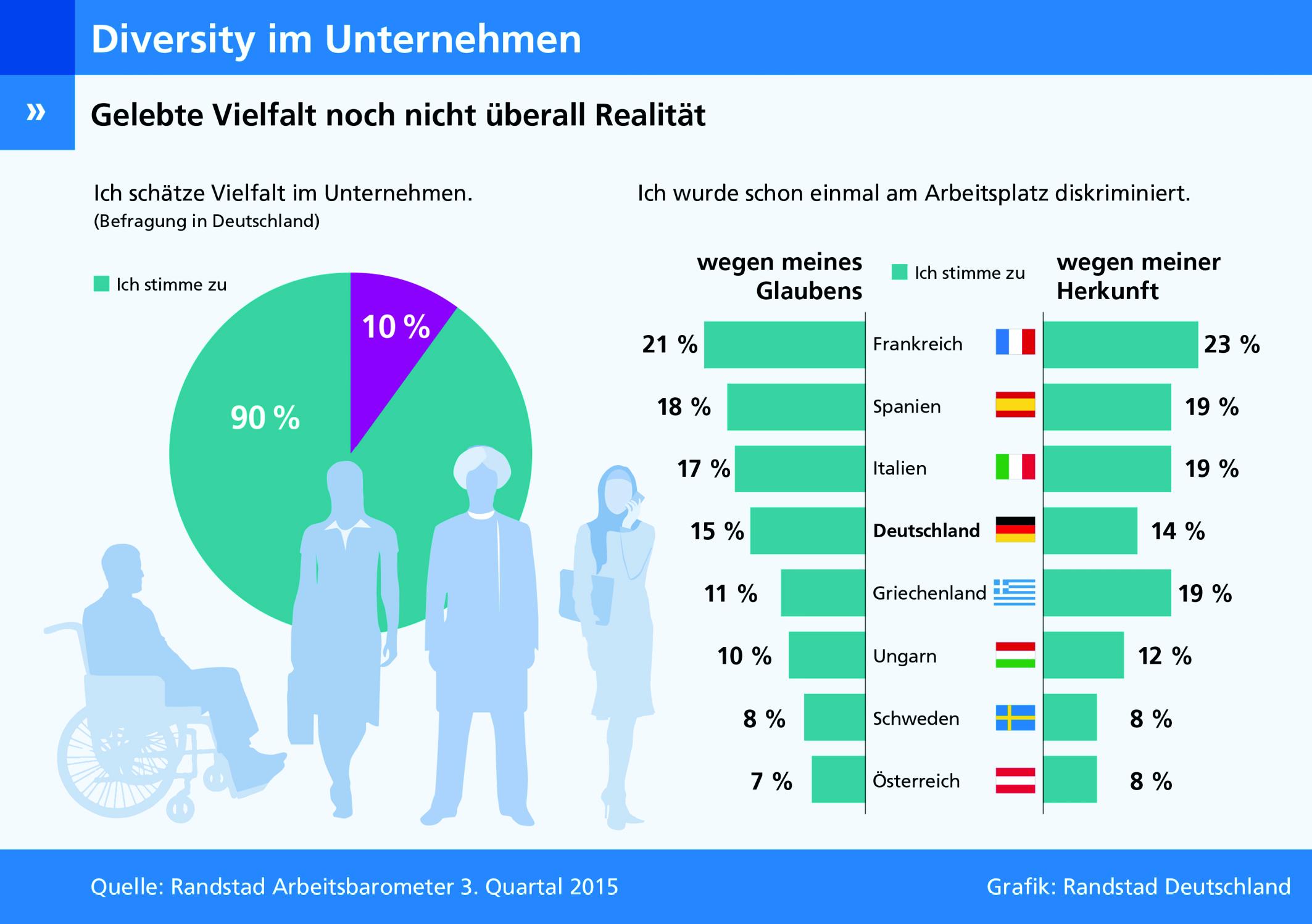 Diversity im Job – Grafik zur Vielfalt in Unternehmen