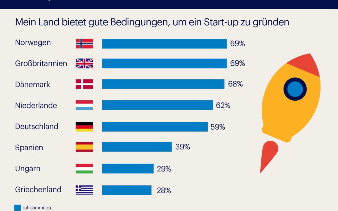 Start-ups haben es nicht leicht