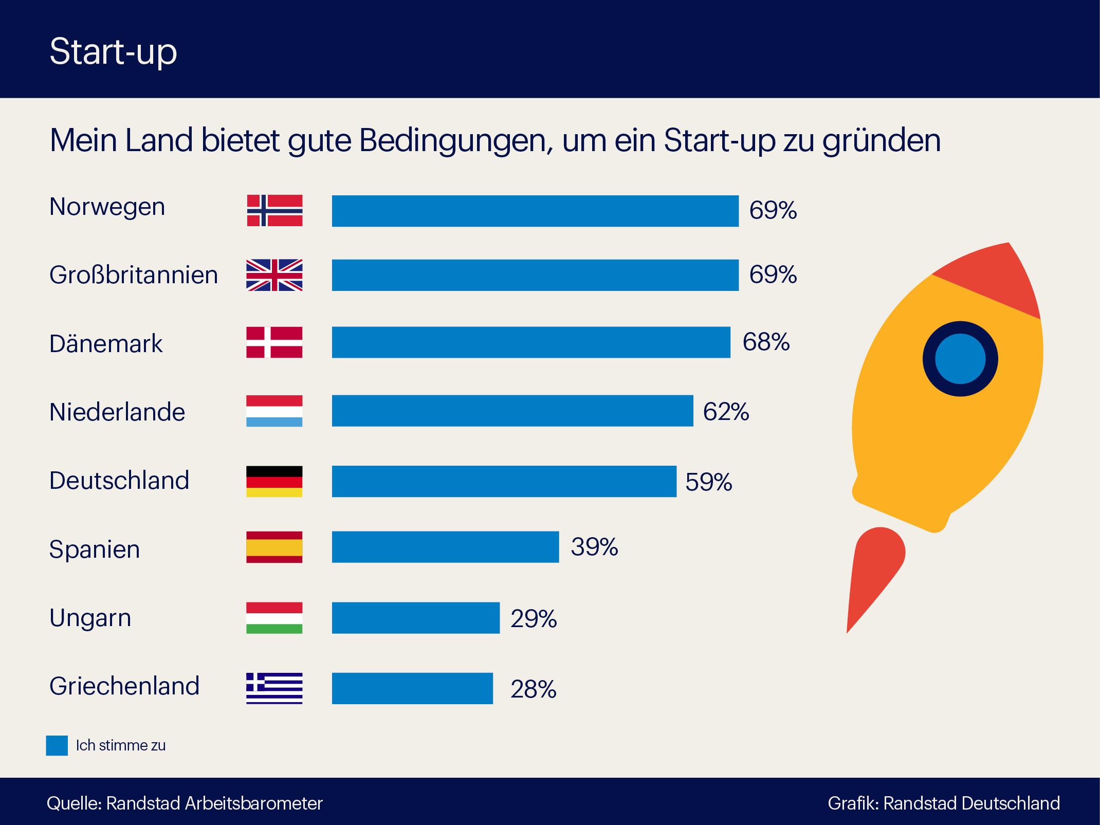 Erfolgreich als Selbstständiger: Eine Grafik stellt prozentual die Zufriedenheit der Bevölkerung dar. Aufgeteilt in verschiedenen Ländern.