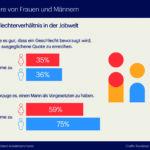 Eine Grafik zeigt die Auswertung einer Befragung über die Gleichberechtigung der Frauen in der Arbeitswelt