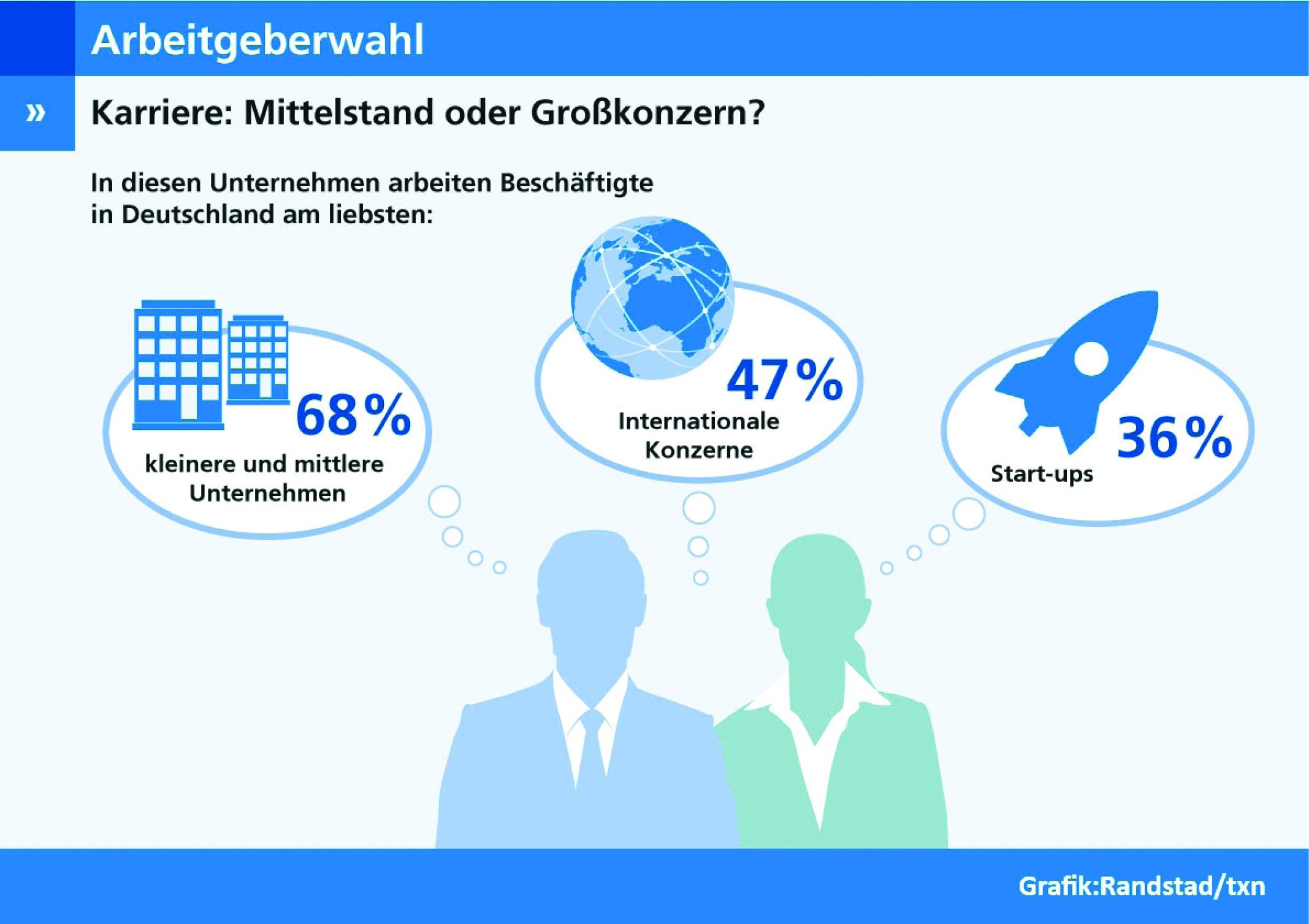 Umfragen machen deutlich: Arbeitnehmer arbeiten am liebsten in kleineren Unternehmen