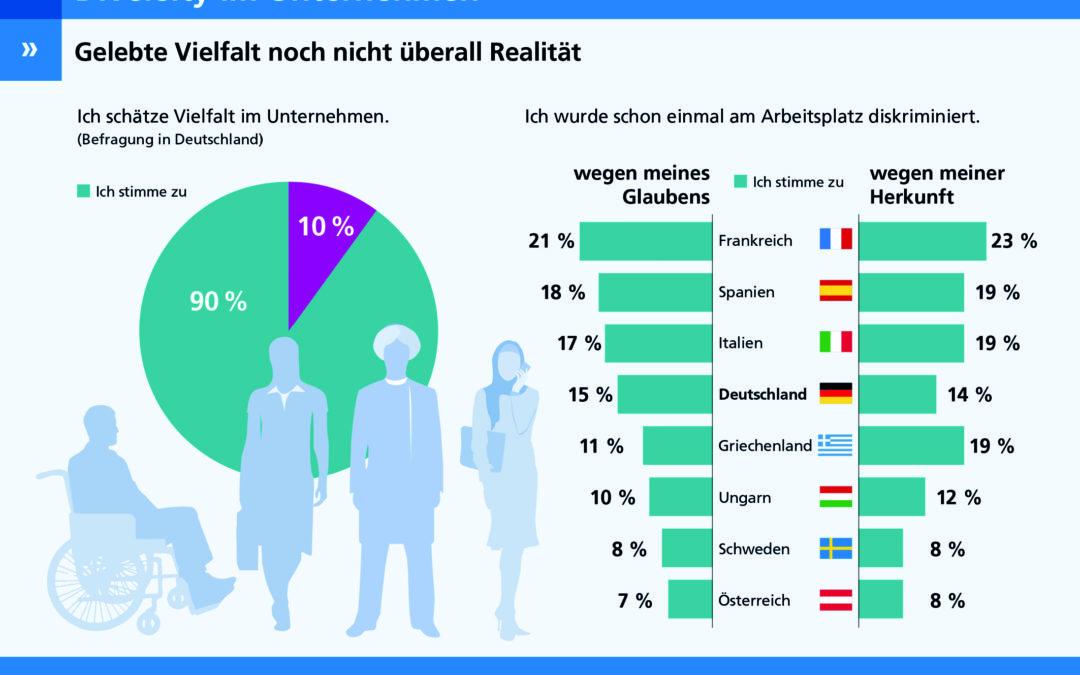 Eine Grafik macht deutlich: Vielfalt am Arbeitsplatz ist sehr beliebt