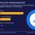 Umfragen zeigen, ob die Arbeitszeit angehoben werden soll