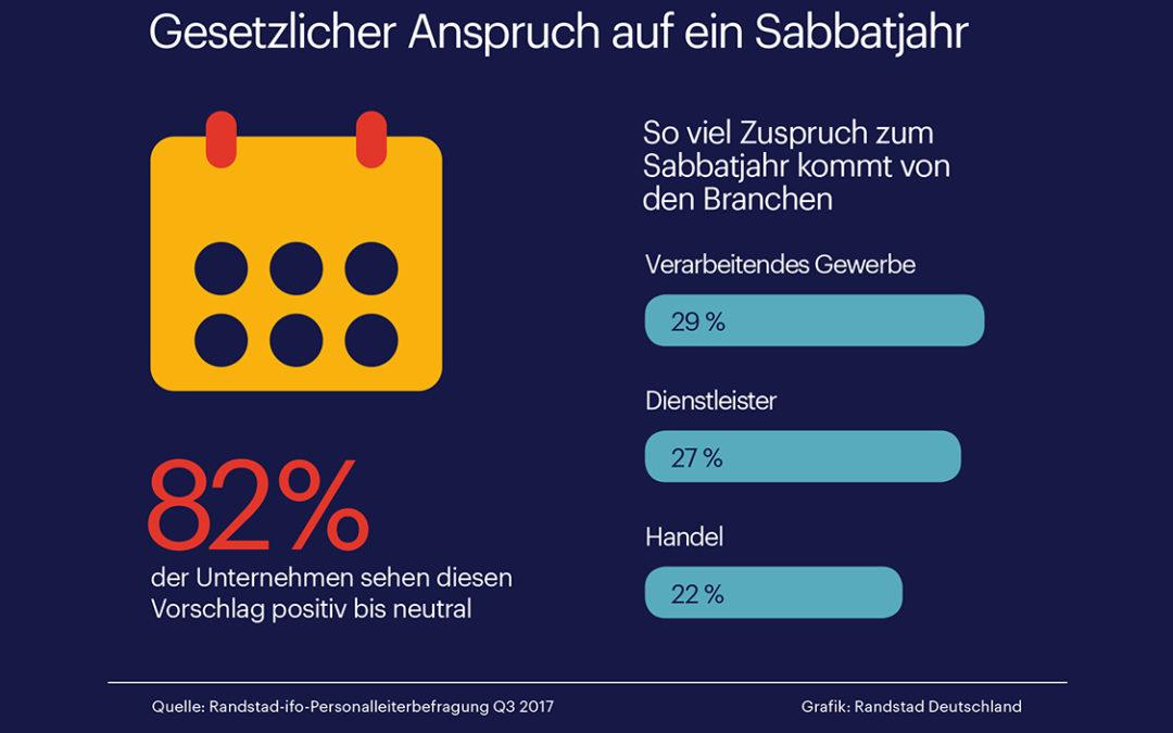 Eine Grafik zeigt die Auswertung einer Befragung: Unternehmen äußern ihre Sichtweise zum Sabbatjahr.