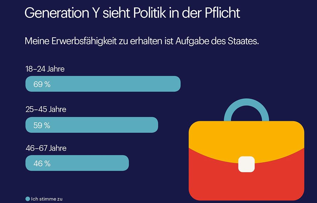 Grafik zur Arbeits-und Erwerbspolitik in Deutschland. Die Generation Y sieht die Politik in der Pflicht.