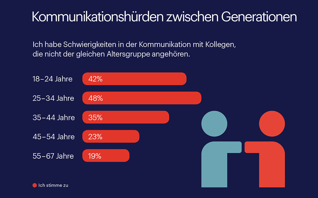 Die Generationsunterschiede der Arbeitnehmer in Deutschland steigen konstant an. Diese Entwicklung verändert die Kommunikation am Arbeitsplatz, wie die Ergebnisse des Randstad Arbeitsbarometers zeigen: 48 Prozent der Arbeitnehmer zwischen 25 und 34 klagen über Schwierigkeiten, mit Kollegen aus anderen Altersgruppen zu kommunizieren.