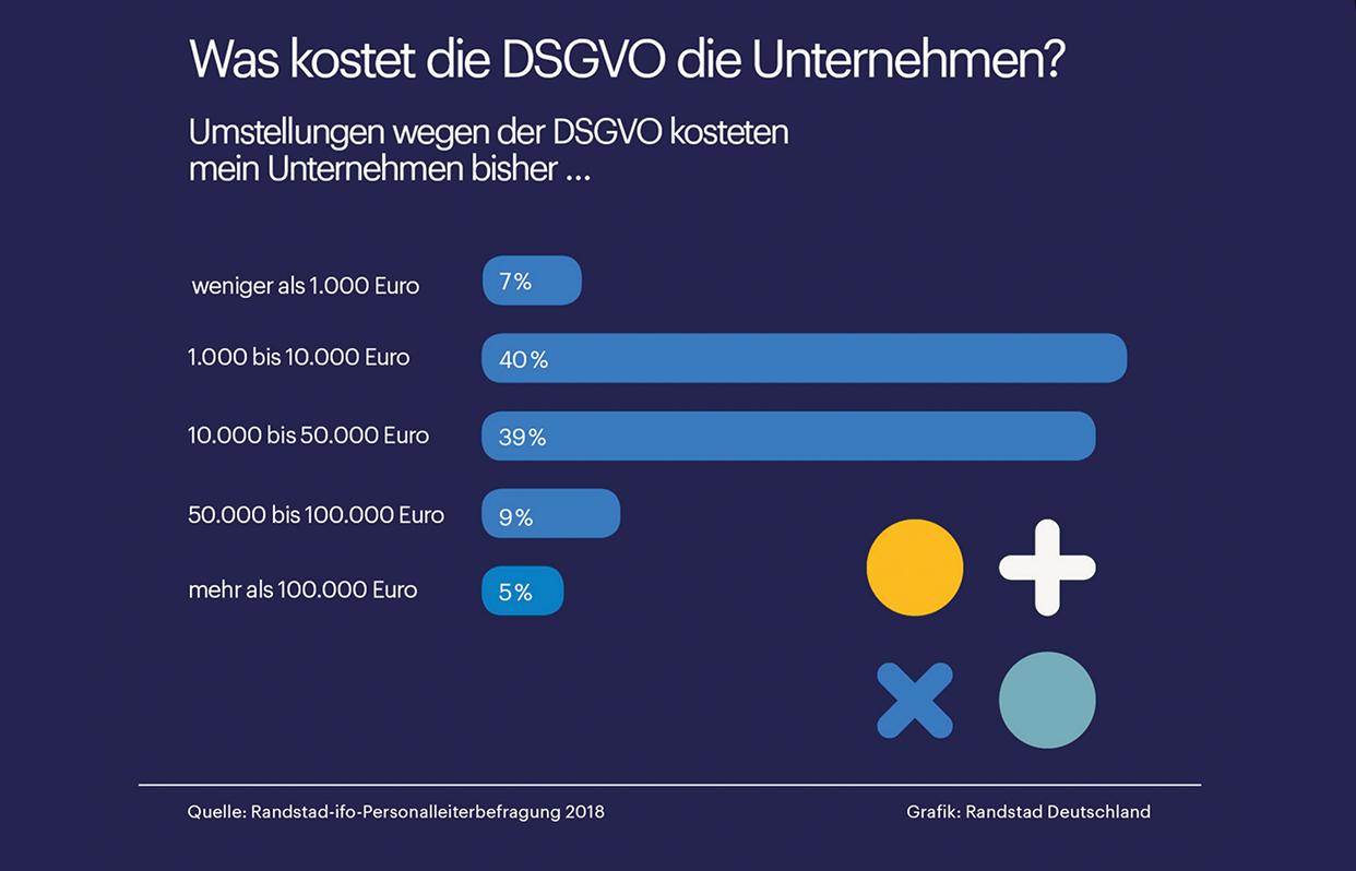 Eine Grafik zeigt die Auswertung einer Befragung in Unternehmen: Kosten für die Umstellung der Datenschutzgrundverordnung variieren zwischen 1 000 und mehr als 100 0000 Euro.