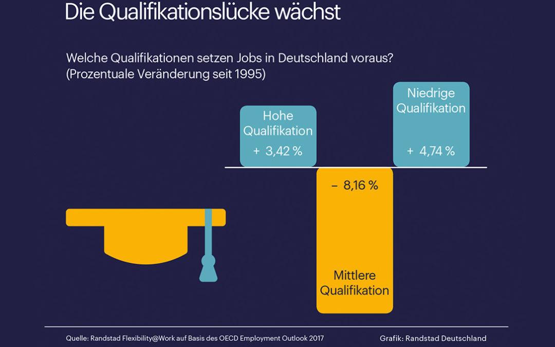 Digitalisierung und Arbeitsmarkt