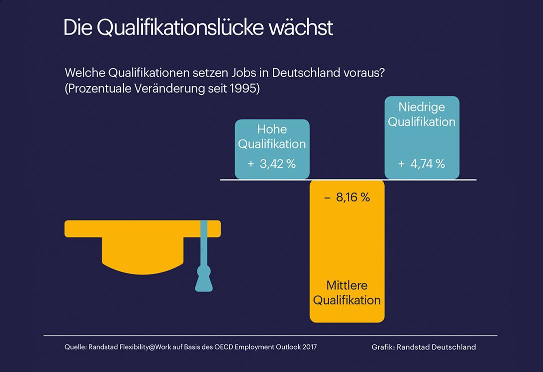 Eine Studie zeigt deutlich, dass der höchste Anteil in der Arbeitswelt, aus mittleren Qualifikationen besteht. Diese Personengruppen, sind dank der Digitalisierung, stark beeinflusst.