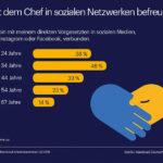Die Auswertung einer Umfrage zeigt, dass verschiedene Altersgruppen mit Ihrem Chef auf sozialen Netzwerken befreundet sind.