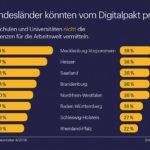 Eine Grafik stellt eine Umfrage dar, in der gezeigt wird, inwiefern die verschiedenen Bundesländer richtige Kompetenten der Digitalisierung vermitteln.
