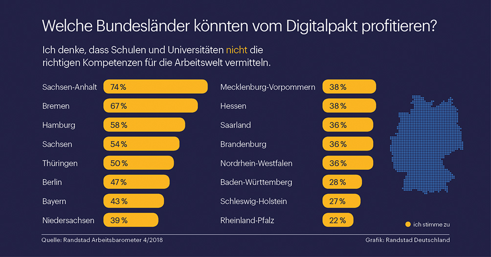 Welches Bundesland macht fit für die Digitalisierung?