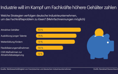 Fachkräftemangel: Industrie will höhere Gehälter zahlen