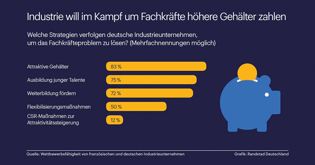 Eine Grafik zeigt die Auswertung der verschiedenen Strategien von Unternehmen gegen den Fachkräftemangel.