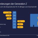 Eine Grafik zeigt die Auswertung der verschiedenen Jobansprüche der 18 bis 24 Jährigen vom Durchschnitt (Generation Z).