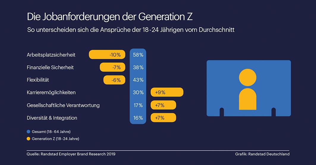 Generation Z: Karriere mit Haltung ist wichtig