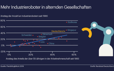Je älter die Gesellschaft, desto mehr Roboter gibt es