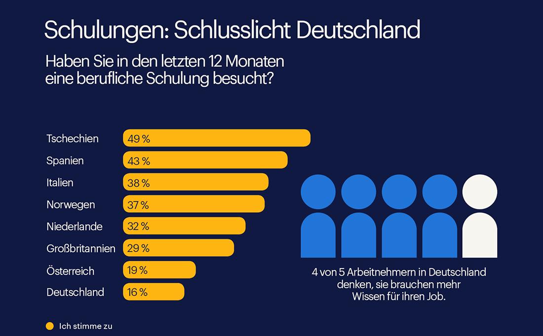 In Sachen Schulungen belegt Deutschland den letzten Platz