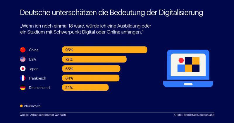 Eine Grafik zeigt: bei einer Umfrage, ob bei einer neuen Chance ein Arbeitsplatz online gewählt werden würde, schneiden die Deutschen auffallend schlecht ab.