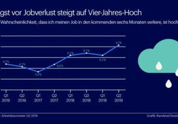 Eine Grafik zeigt: immer mehr Deutsche haben zunehmend Sorgen um den Arbeitsplatz.