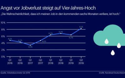 Deutsche haben zunehmend Sorgen um den Arbeitsplatz